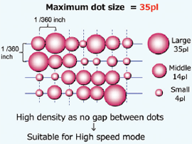 large-ink-dot-size