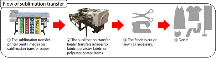 sublimation transfer